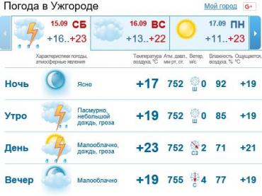 Погода в Закарпатье и Ужгороде на субботу, 15 сентября 2018 г.
