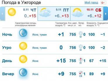 Погода в Закарпатье и Ужгороде на четверг, 8 ноября 2018 г.